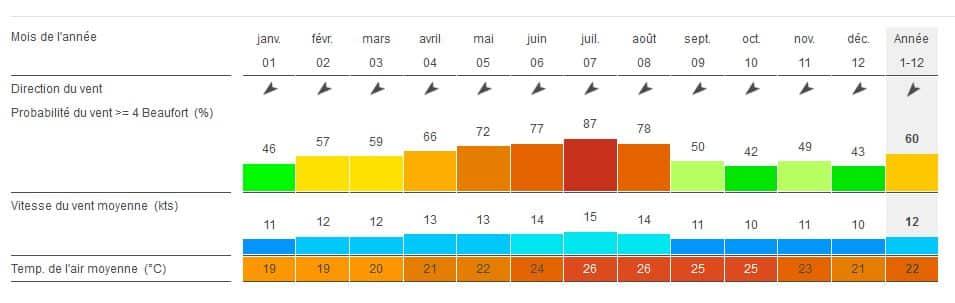 Forces des vents sur l'annee a fuerteventura